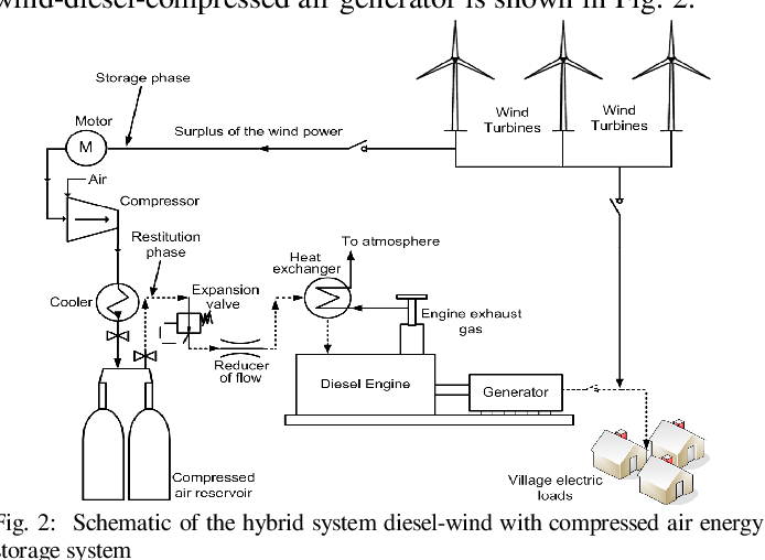 2: schematic of the hybrid system diesel-wind with compressed air energy
