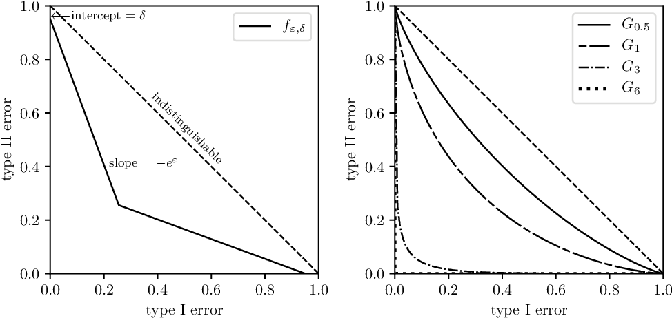 Figure 3 for Gaussian Differential Privacy