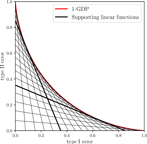 Figure 4 for Gaussian Differential Privacy