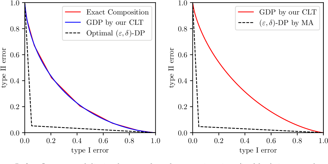 Figure 1 for Gaussian Differential Privacy