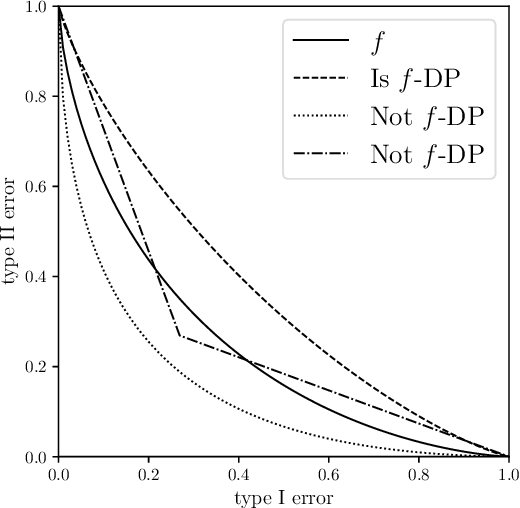 Figure 2 for Gaussian Differential Privacy