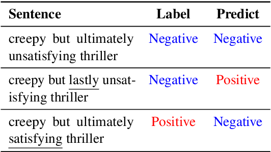 Figure 1 for CLINE: Contrastive Learning with Semantic Negative Examples for Natural Language Understanding
