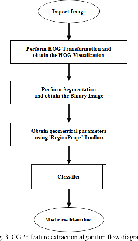Figure 4 for Medicine Strip Identification using 2-D Cepstral Feature Extraction and Multiclass Classification Methods