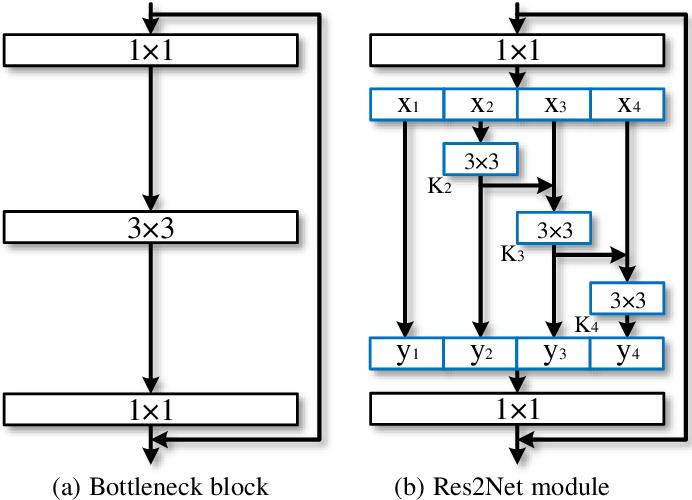 Figure 3 for Res2Net: A New Multi-scale Backbone Architecture