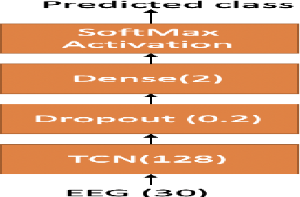 Figure 3 for Understanding effect of speech perception in EEG based speech recognition systems