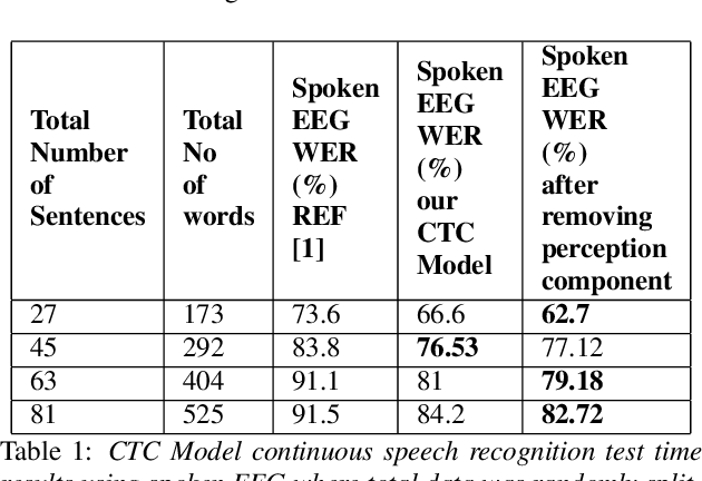 Figure 2 for Understanding effect of speech perception in EEG based speech recognition systems