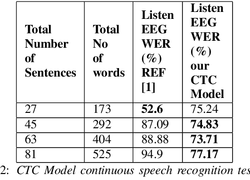 Figure 4 for Understanding effect of speech perception in EEG based speech recognition systems