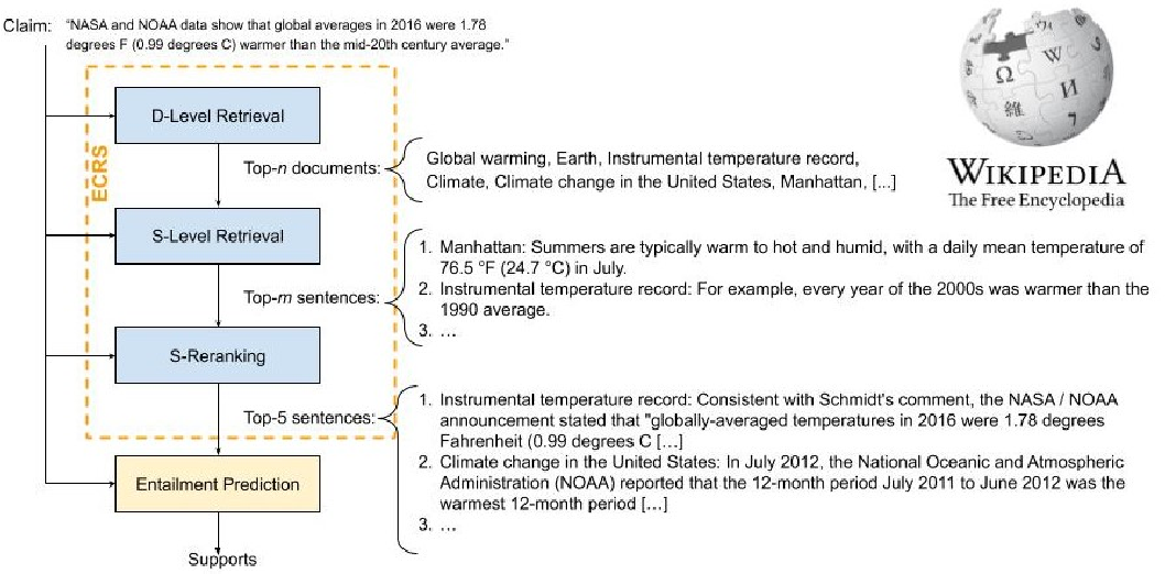 Figure 1 for CLIMATE-FEVER: A Dataset for Verification of Real-World Climate Claims