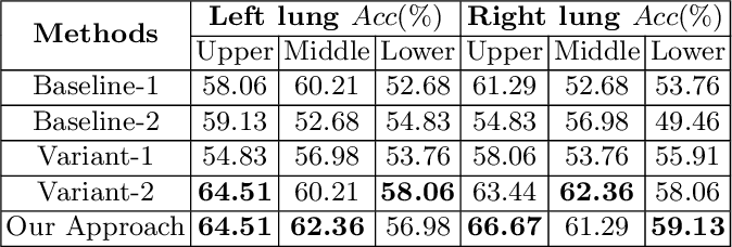 Figure 3 for Attention-based Multi-scale Gated Recurrent Encoder with Novel Correlation Loss for COVID-19 Progression Prediction