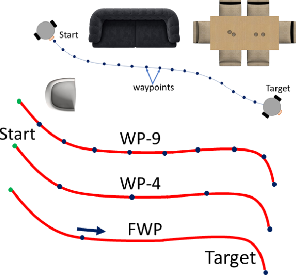 Figure 1 for An A* Curriculum Approach to Reinforcement Learning for RGBD Indoor Robot Navigation