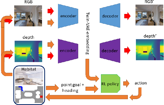 Figure 2 for An A* Curriculum Approach to Reinforcement Learning for RGBD Indoor Robot Navigation