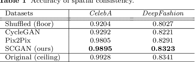 Figure 2 for Spatially Constrained Generative Adversarial Networks for Conditional Image Generation