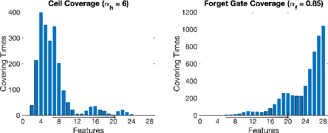 Figure 4 for Test Metrics for Recurrent Neural Networks