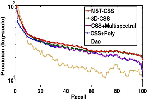 Table I from MST-CSS (Multi-Spectro-Temporal Curvature Scale Space
