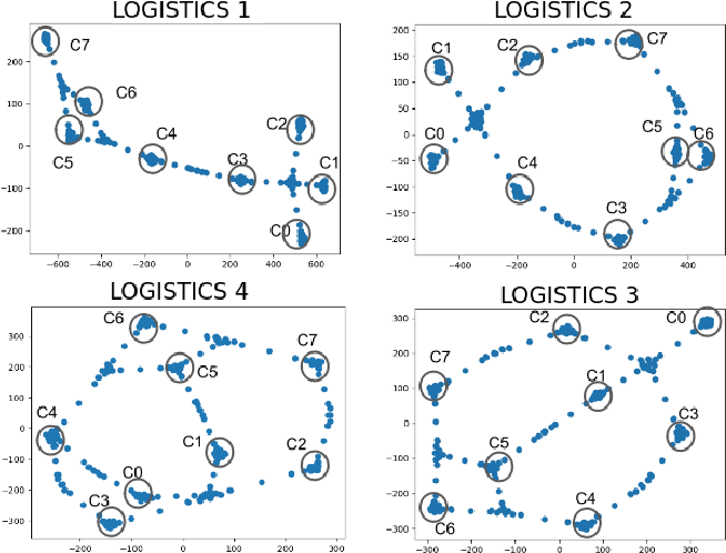 Figure 2 for TGE-viz : Transition Graph Embedding for Visualization of Plan Traces and Domains