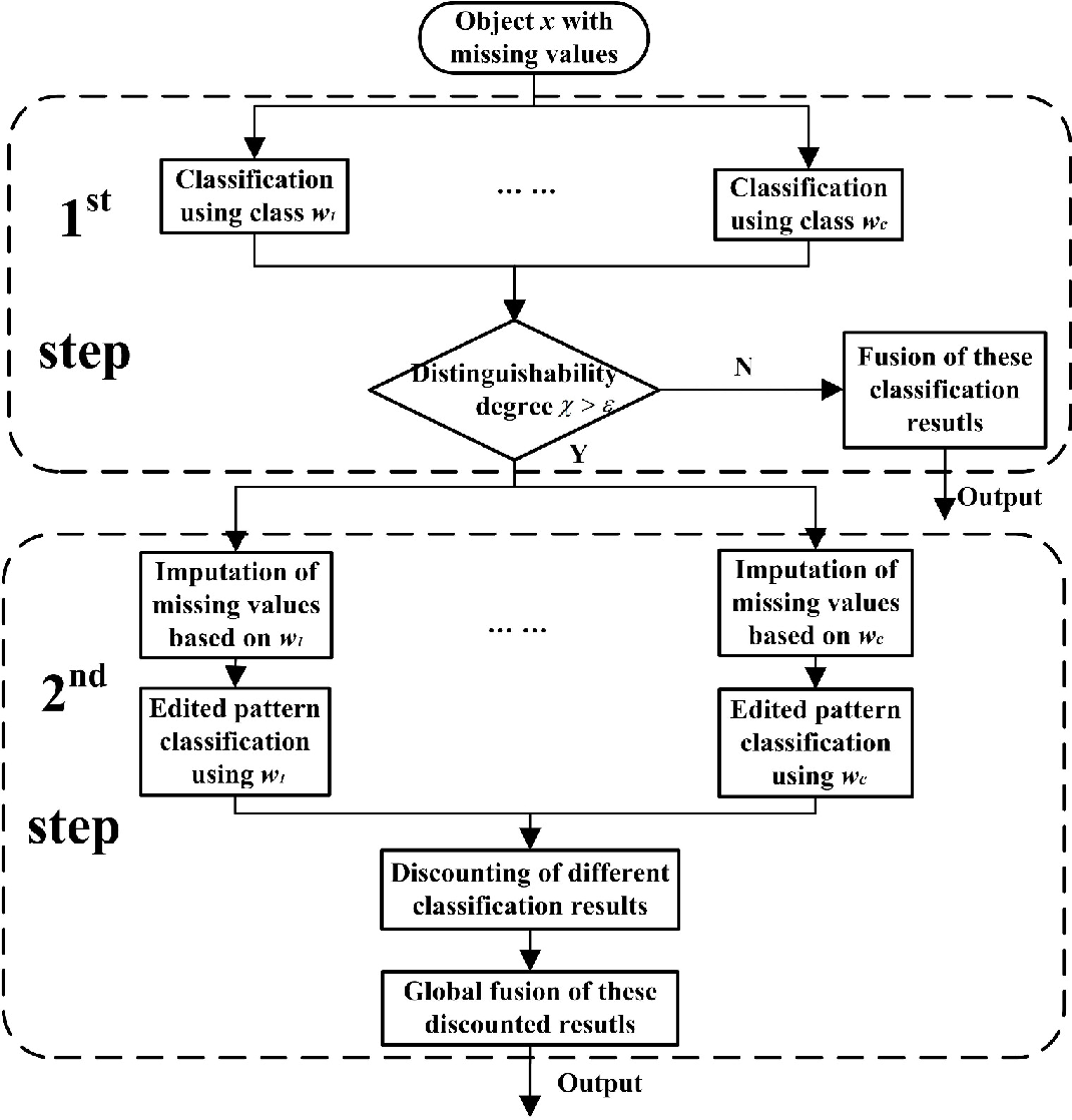 Figure 1 for Adaptive imputation of missing values for incomplete pattern classification