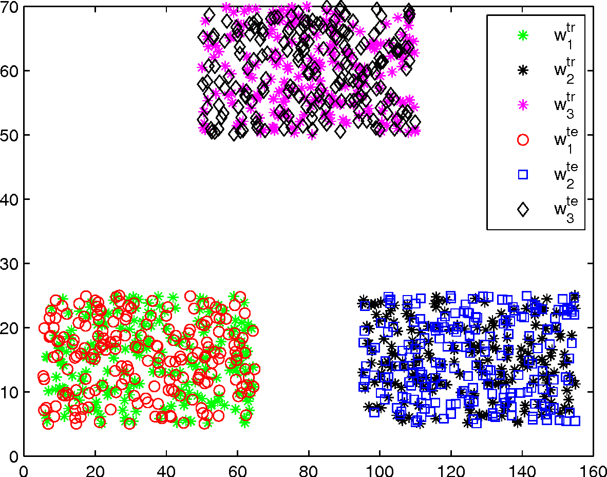 Figure 2 for Adaptive imputation of missing values for incomplete pattern classification