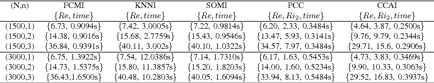 Figure 4 for Adaptive imputation of missing values for incomplete pattern classification