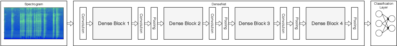 Figure 1 for Rethinking CNN Models for Audio Classification