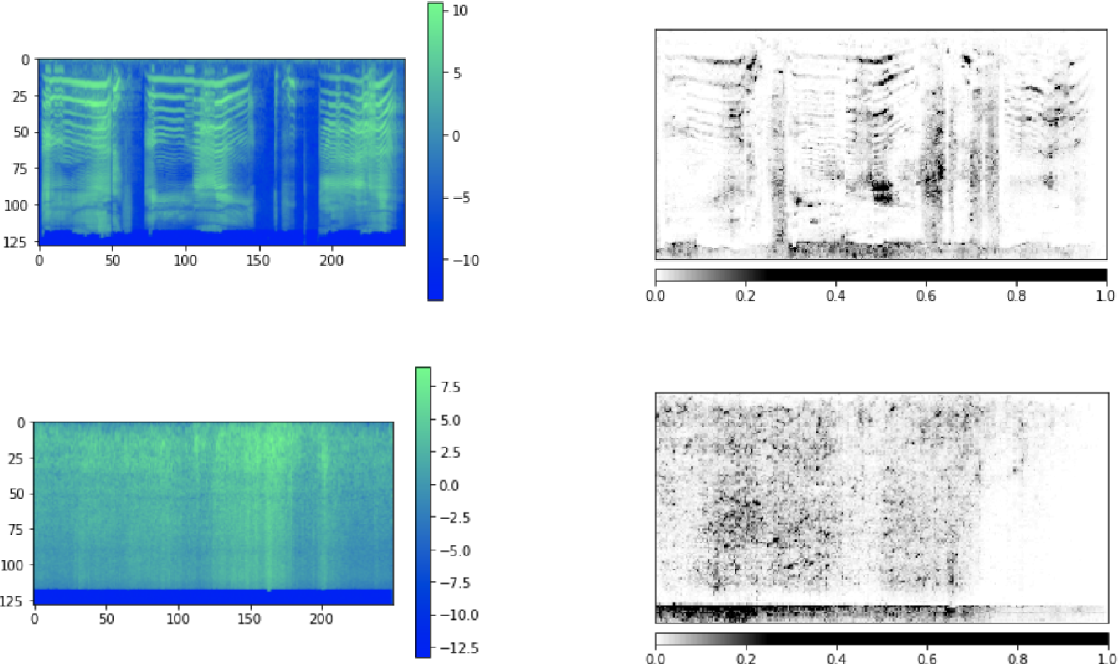 Figure 3 for Rethinking CNN Models for Audio Classification