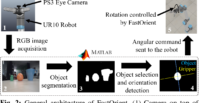 Figure 2 for FastOrient: Lightweight Computer Vision for Wrist Control in Assistive Robotic Grasping