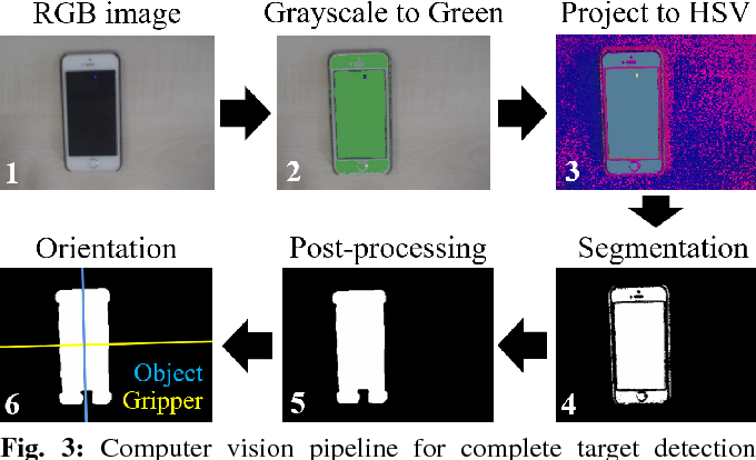 Figure 3 for FastOrient: Lightweight Computer Vision for Wrist Control in Assistive Robotic Grasping