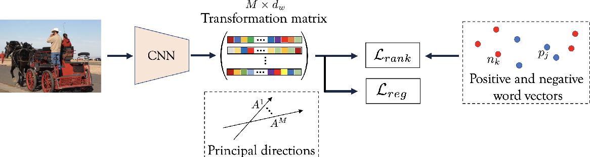 Figure 3 for Semantic Diversity Learning for Zero-Shot Multi-label Classification