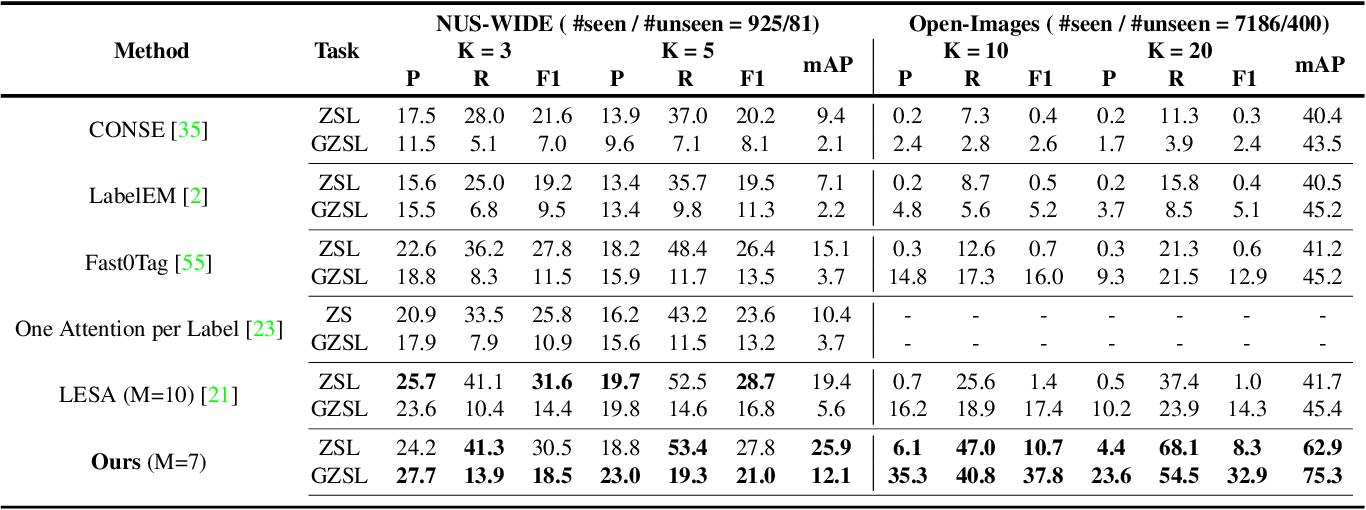 Figure 2 for Semantic Diversity Learning for Zero-Shot Multi-label Classification