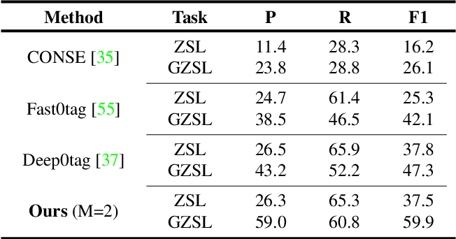 Figure 4 for Semantic Diversity Learning for Zero-Shot Multi-label Classification