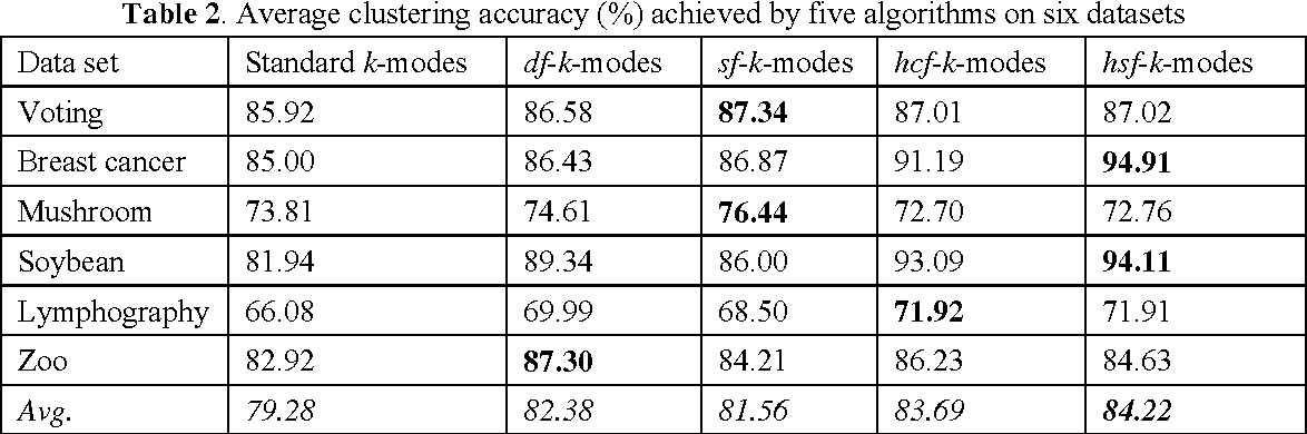 Figure 3 for Attribute Value Weighting in K-Modes Clustering