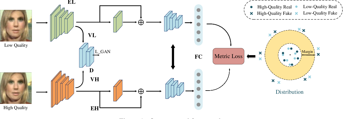 Figure 1 for Metric Learning for Anti-Compression Facial Forgery Detection