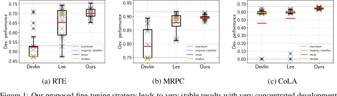 Figure 1 for On the Stability of Fine-tuning BERT: Misconceptions, Explanations, and Strong Baselines