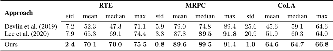 Figure 2 for On the Stability of Fine-tuning BERT: Misconceptions, Explanations, and Strong Baselines