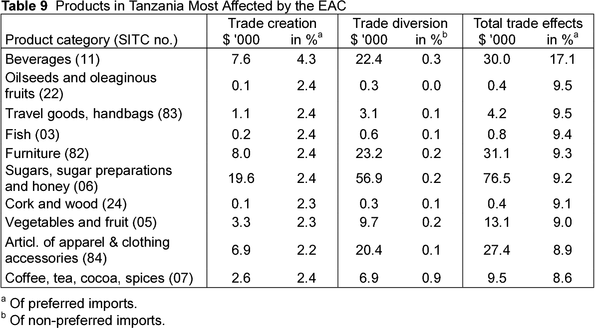 Table 9 Products In Tanzania Most Affected By The EAC