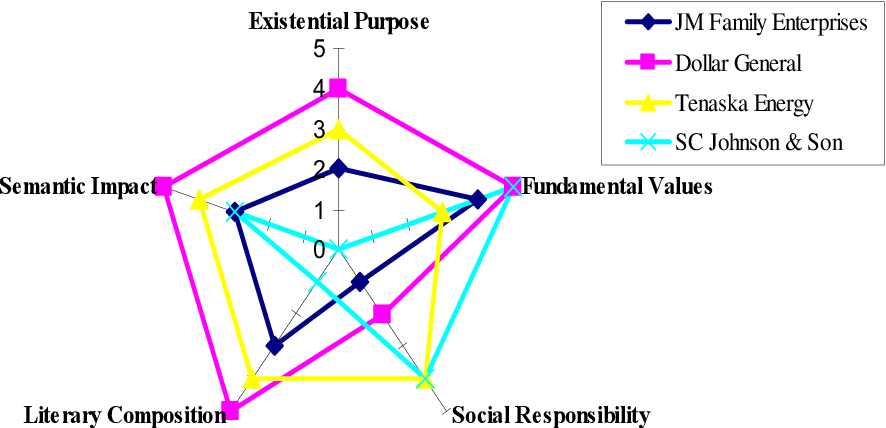 Figure 6 from Vision, mission and corporate values  A comparative