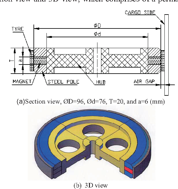 Design and optimization of magnetic wheel for wall and ceiling figure 2 ccuart Gallery