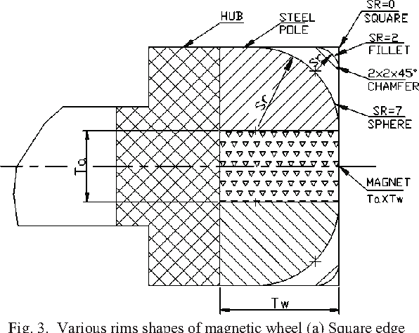 Design and optimization of magnetic wheel for wall and ceiling figure 3 ccuart Gallery