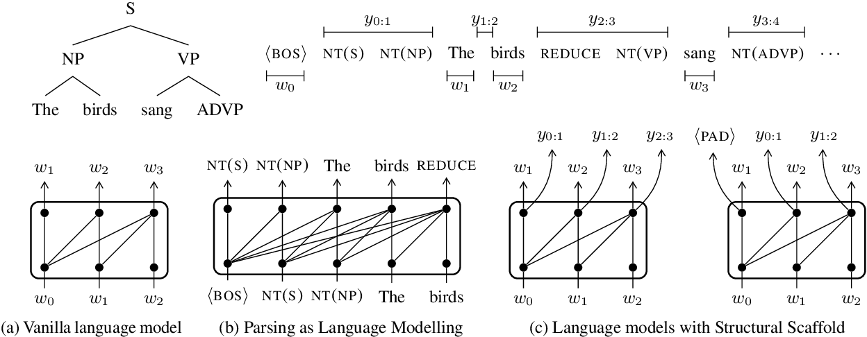 Figure 1 for Structural Guidance for Transformer Language Models