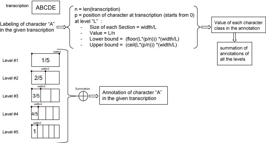 Figure 1 for Soft-PHOC Descriptor for End-to-End Word Spotting in Egocentric Scene Images