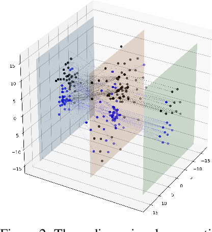 Figure 3 for Biologically-Inspired Spatial Neural Networks