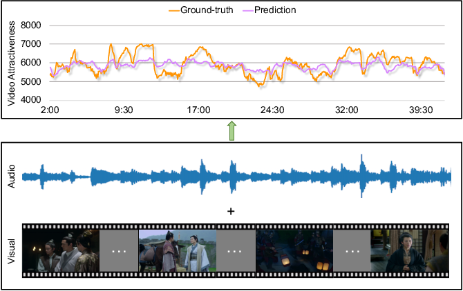 Figure 1 for Fine-grained Video Attractiveness Prediction Using Multimodal Deep Learning on a Large Real-world Dataset