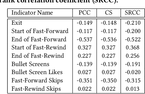 Figure 2 for Fine-grained Video Attractiveness Prediction Using Multimodal Deep Learning on a Large Real-world Dataset