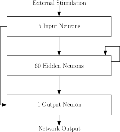 Figure 1 for Short-Term Memory Through Persistent Activity: Evolution of Self-Stopping and Self-Sustaining Activity in Spiking Neural Networks