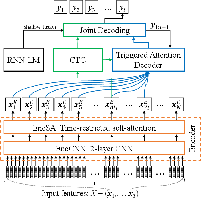 Figure 1 for Streaming automatic speech recognition with the transformer model