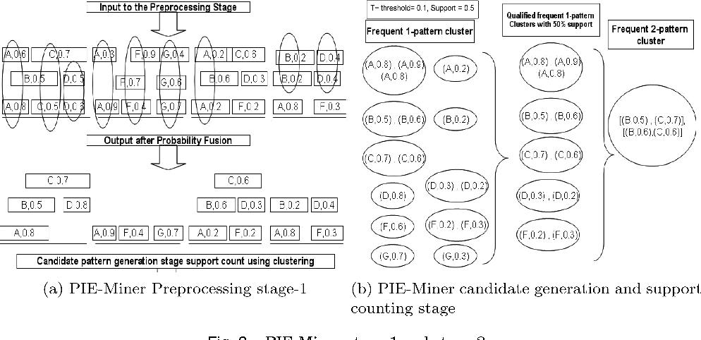 Probabilistic temporal multimedia data mining - Semantic Scholar