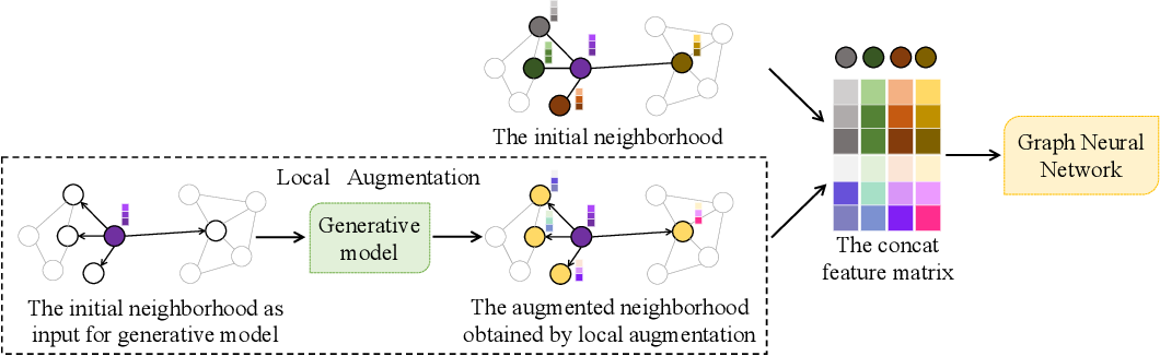 Figure 1 for Local Augmentation for Graph Neural Networks