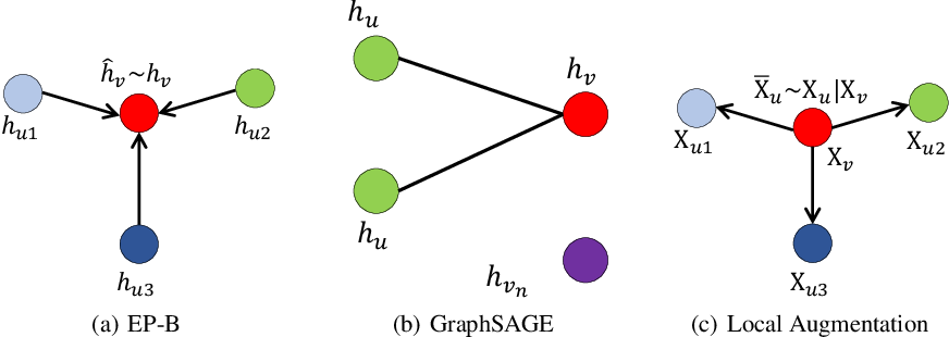 Figure 2 for Local Augmentation for Graph Neural Networks