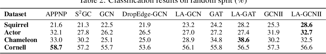 Figure 3 for Local Augmentation for Graph Neural Networks