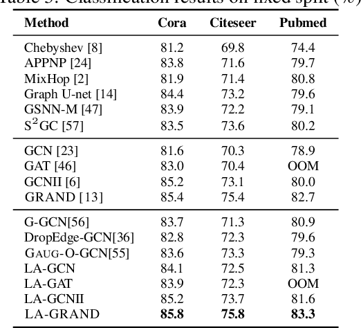Figure 4 for Local Augmentation for Graph Neural Networks