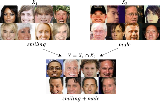Figure 3 for IntersectGAN: Learning Domain Intersection for Generating Images with Multiple Attributes